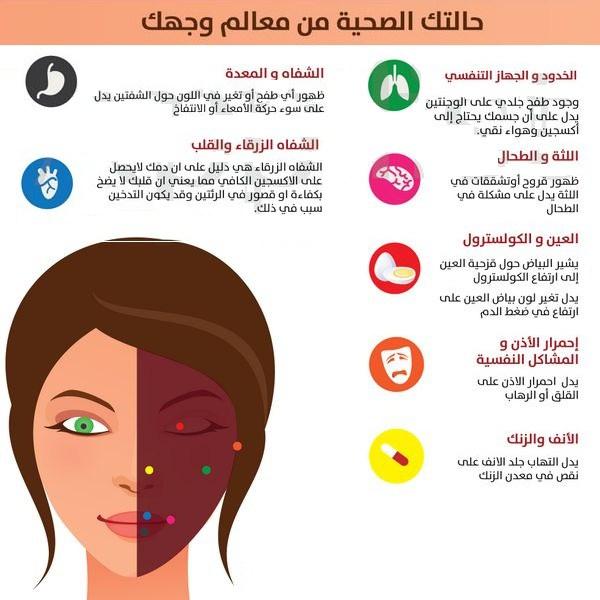 تعرف حالتك الصحية معالم وجهك