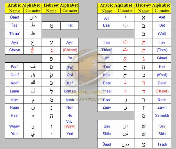 كيف تكتب اللغة العبرية