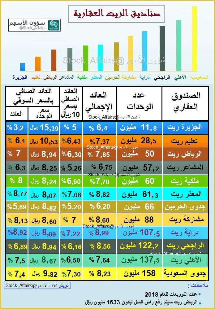 رد: نظرة على صناديق الريت باسعارها الحالية وتصنيفها حسب الأفضل