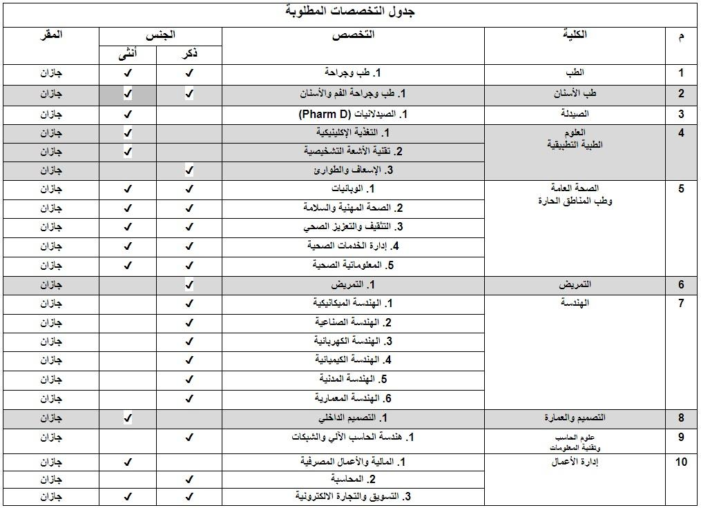 ملتقى التأهيل و التوظيف السعودي تعلن جامعة جازان عن وظائف معيدين و معيدات في مختلف الكليات و التخصصات